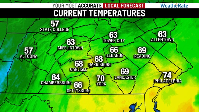 Local Temperatures